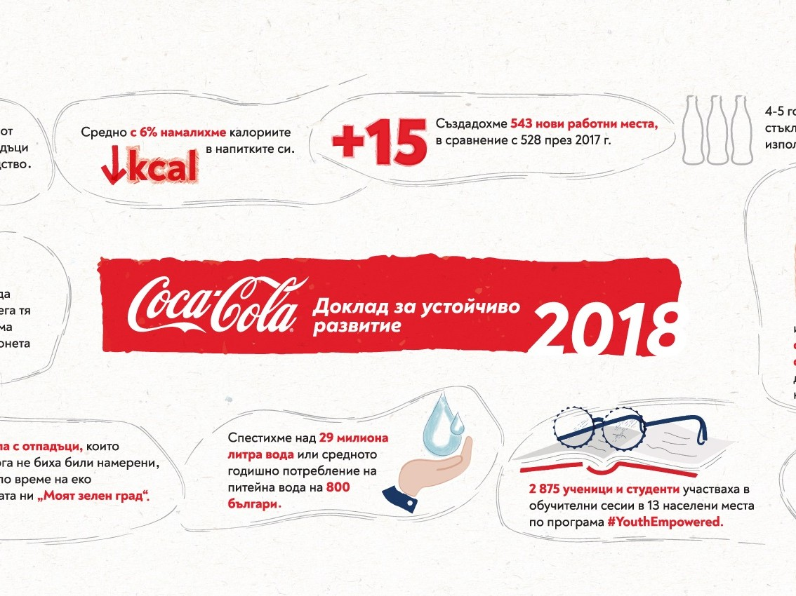29 MILLION LITERS OF WATER IS SAVED AT THE PRODUCTION CENTERS OF COCA-COLA IN BULGARIA FOR 2018