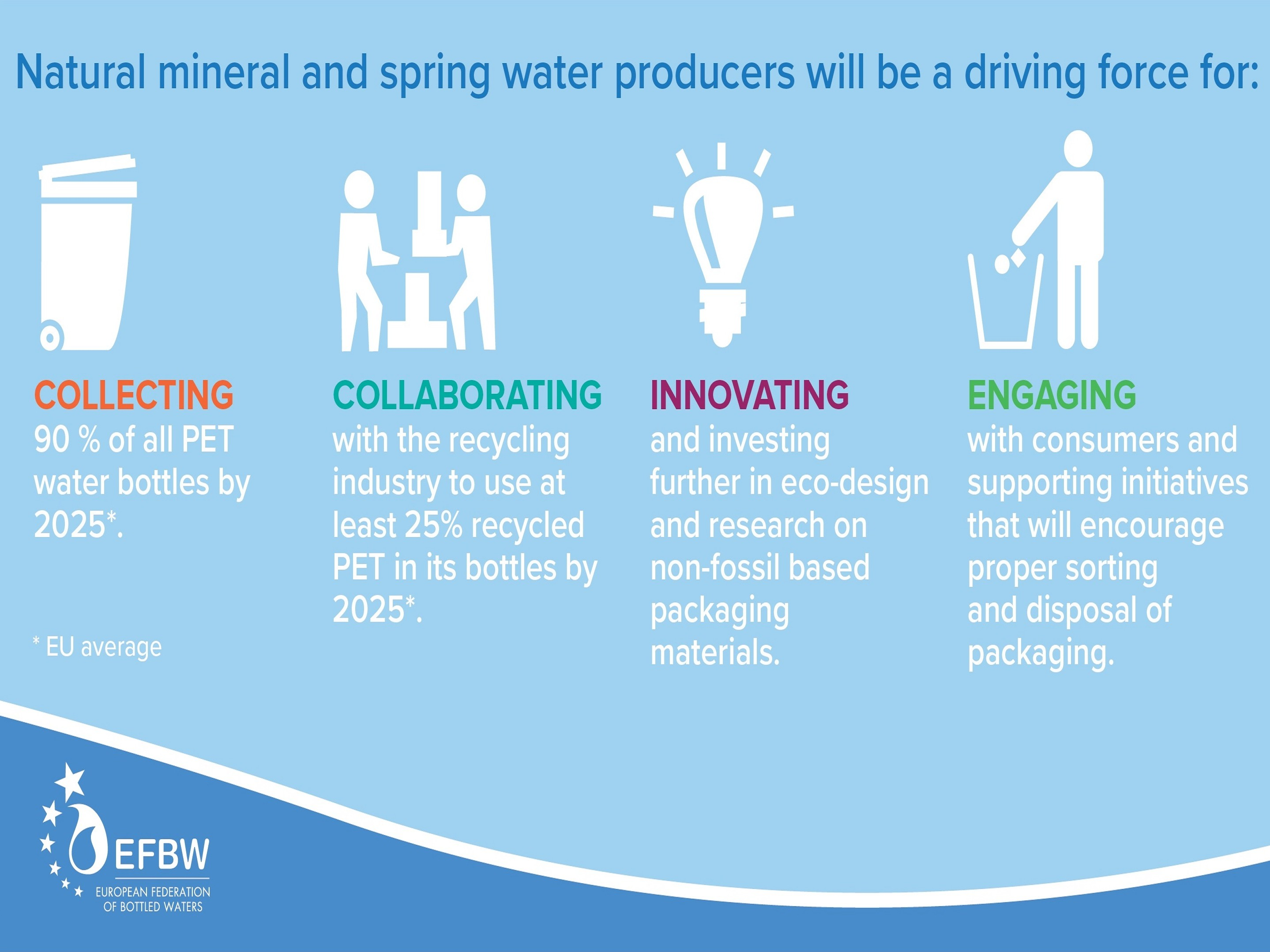 European bottled water producers make major pledges towards circular economy by 2025